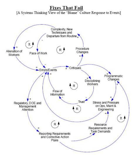 Narrowing The Gap Between The Work As Imagined And Work As Performed At Srs Systems Thinking Learning Organization Systems Theory