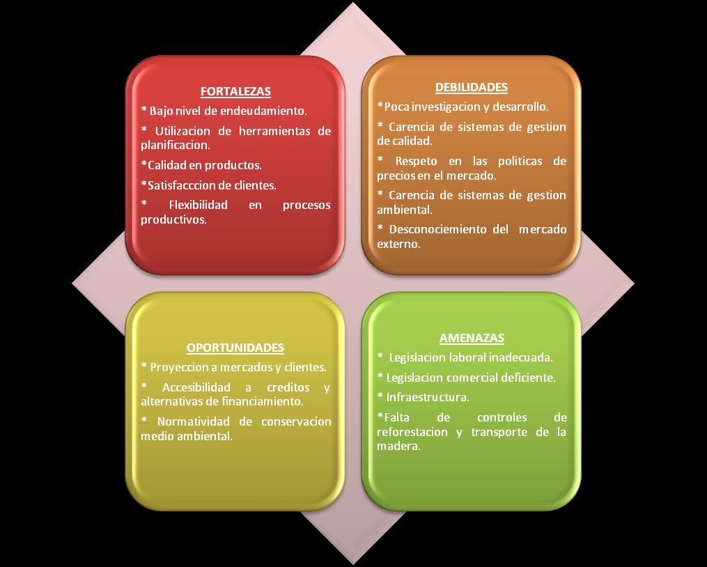 Matriz Foda Una Herramienta De An Lisis Que Puede Ser Aplicada A  # Analisis Dafo Muebles