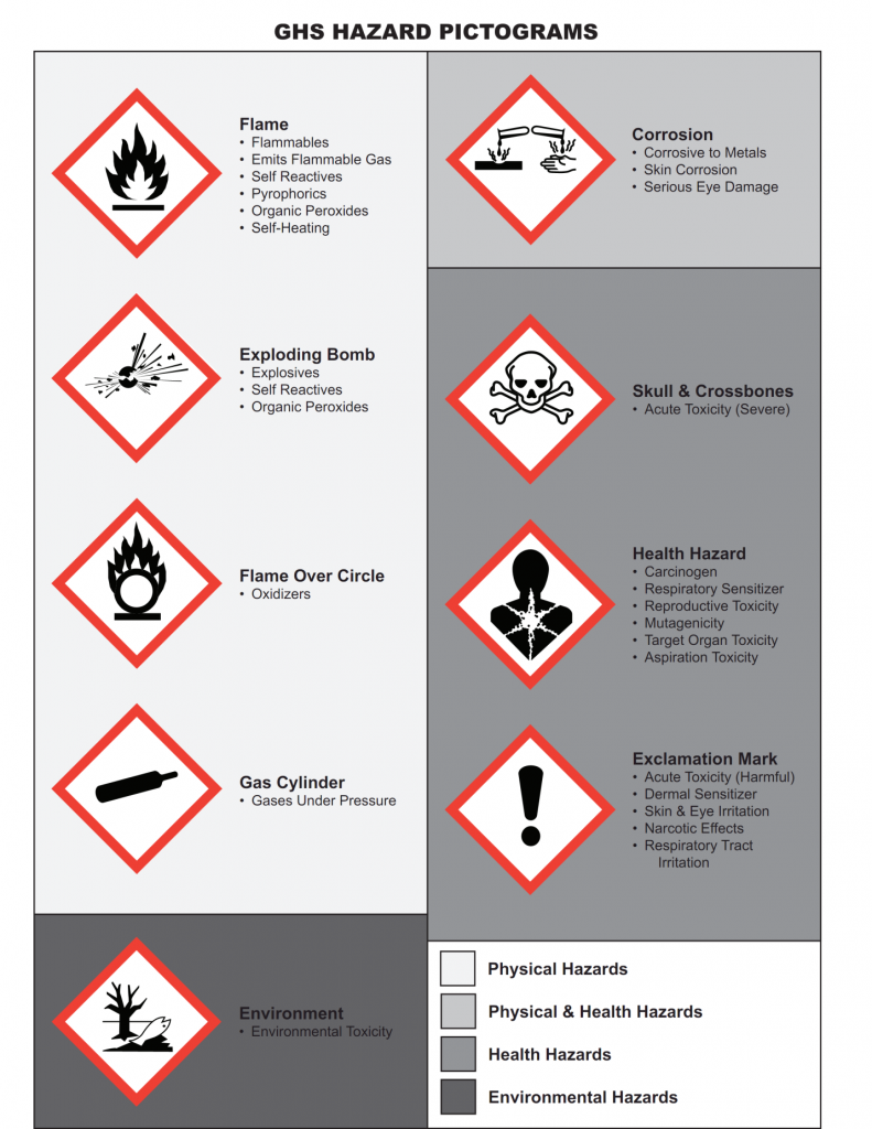 GHS Hazard Pictograms 791x1024 What You Need To Teach Your ...