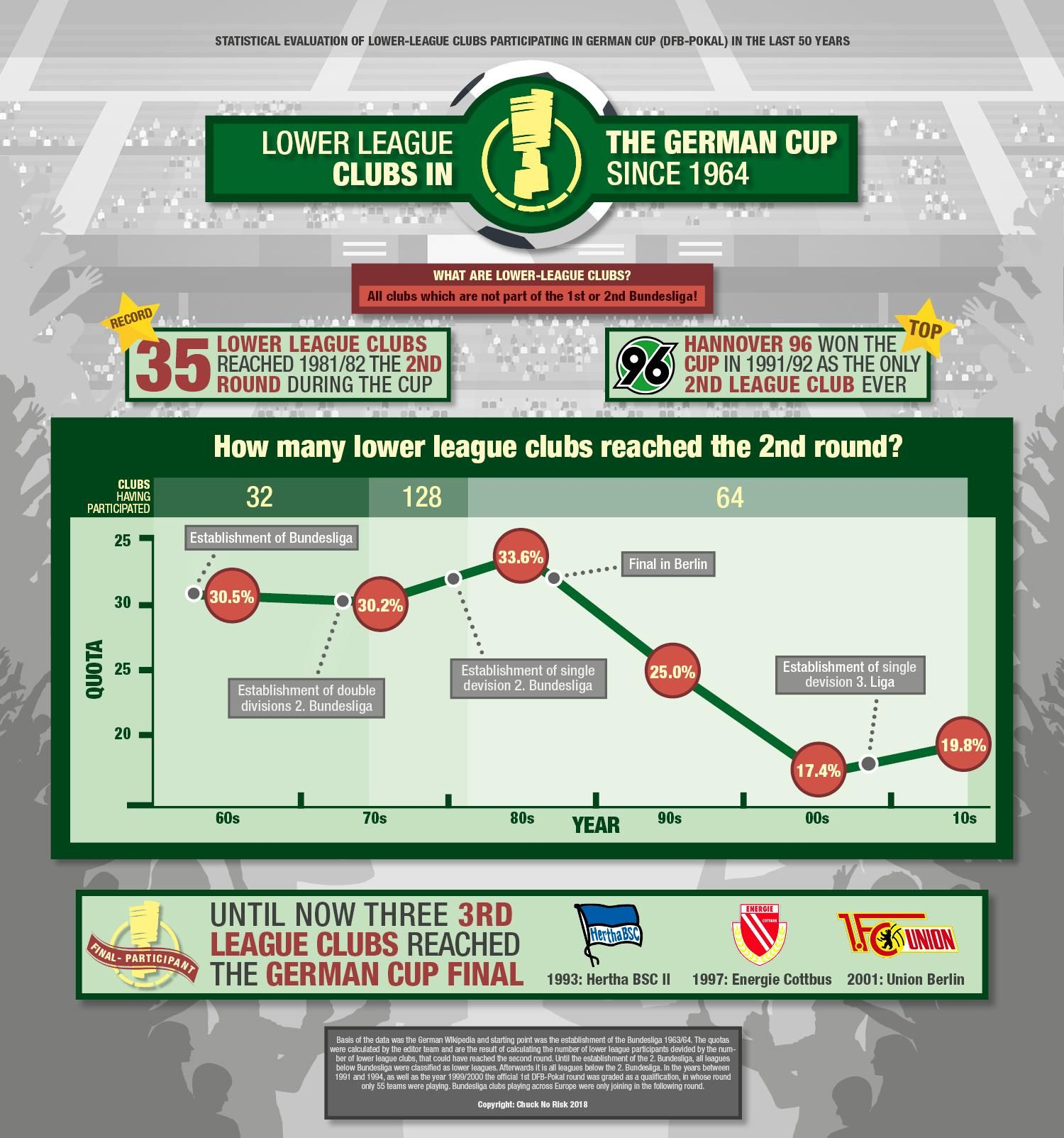 The Gap Between Amateurs And Pros Is Getting Bigger In The 80s Reached 33 Of The Lower League Clubs The Second Round At Th German Cup Hannover 96 Infographic