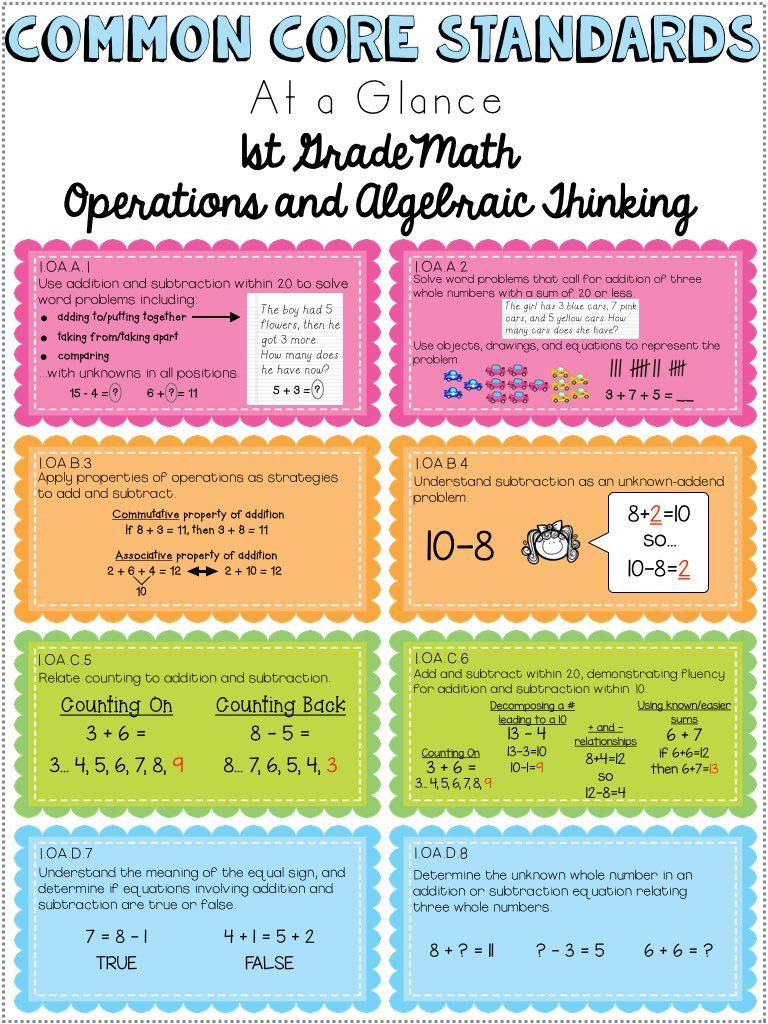 First grade common core reading standards at-a-glance pages. Awesome  resource, so many uses. https://www.teacherspayteachers.com/Product/Co |  Pinteres
