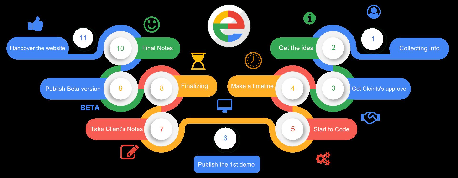 تصميم مواقع انترنت تصميم مواقع تصميم المواقع برمجة مواقع Website Design Design Program Make A Timeline