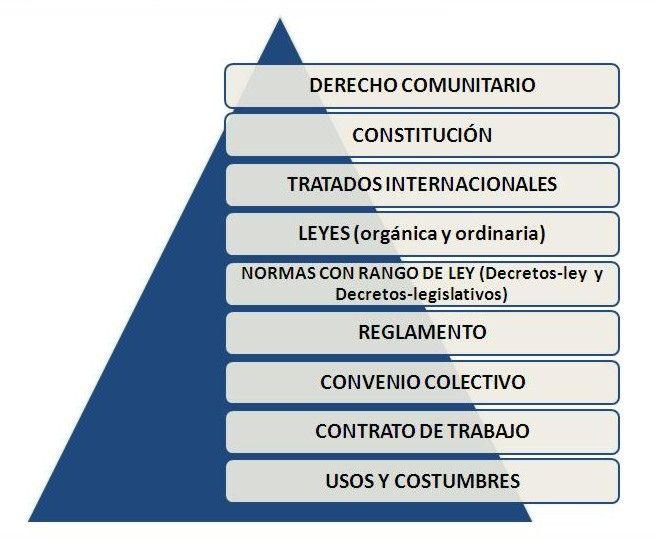 Resultado De Imagen Para Estructura Jerarquica Del