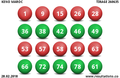 Keno Maroc du Mercredi 28 Février 2018 - Resultat du Tirage 260635 - https://www.resultatloto.co/keno-maroc-du-mercredi-28-fevrier-2018-resultat-du-tirage-260635/