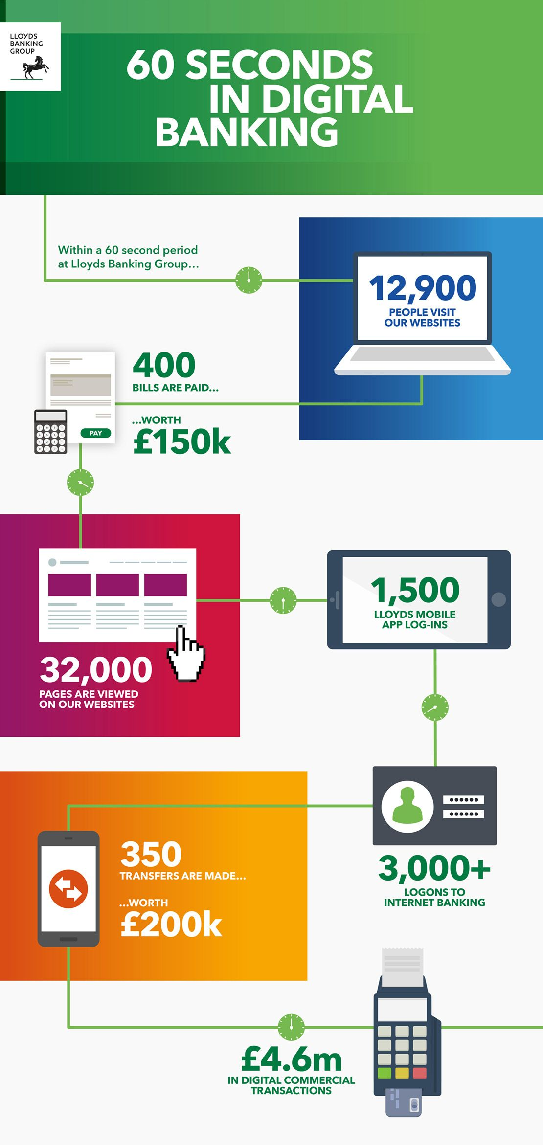 Lloyds launched a new Digital Banking Hub #infographic # ...