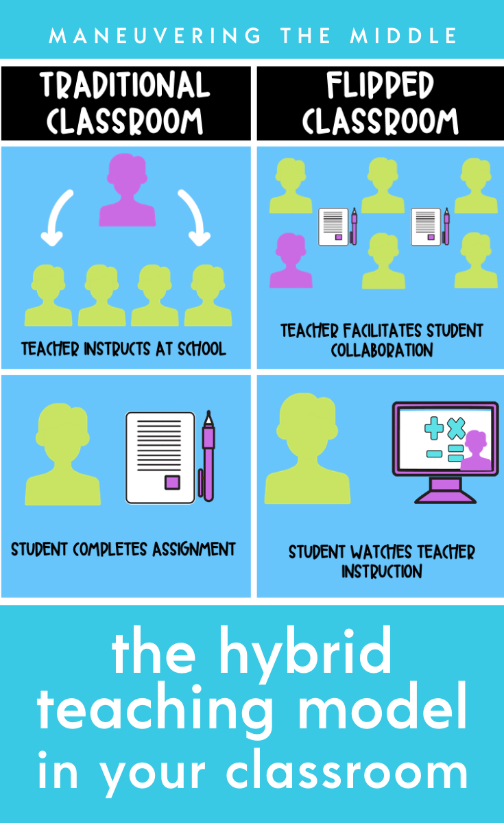 Implementing The Flipped Classroom In Hybrid Learning Flipped Classroom Teaching Model Teaching