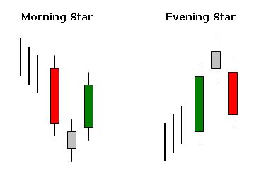 Morning Star Is A Bottom Reversal Pattern Has To Appear In A
