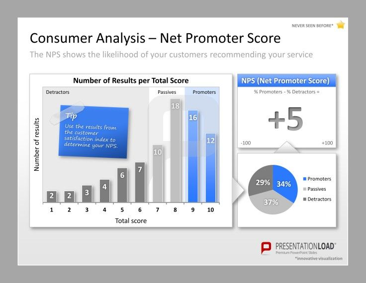 Marketing Plan Powerpoint Templates Present The Net Promoter Score