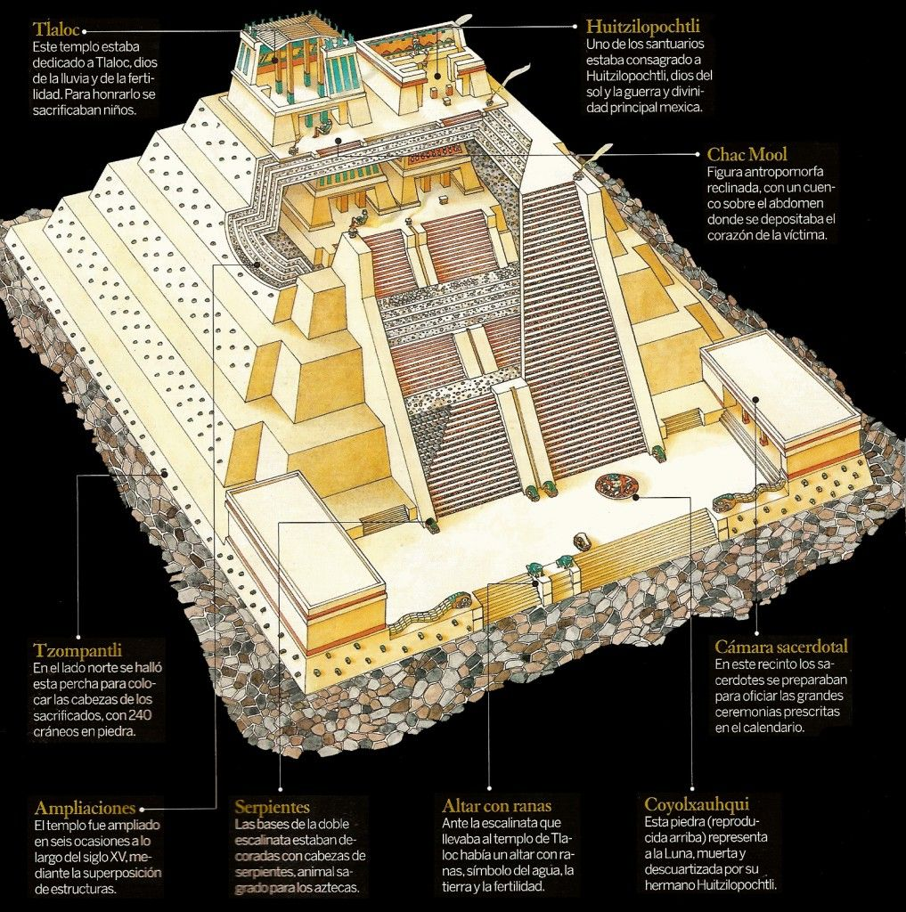 Templo Diagram El Templo Mayor Aztec City Ancient Mexico Aztec Empire
