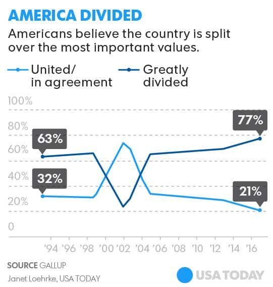 Poll: Americans feel more divided than ever