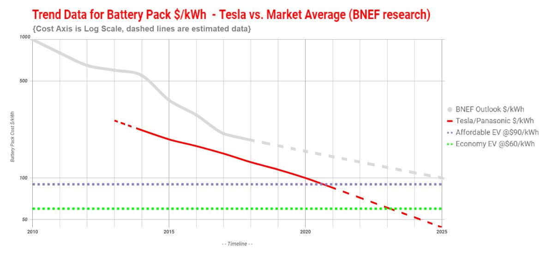100 Kwh Tesla Battery Cells This Year 100 Kwh Tesla Battery Packs In 2020 Cleantechnica Tesla Battery Tesla Battery