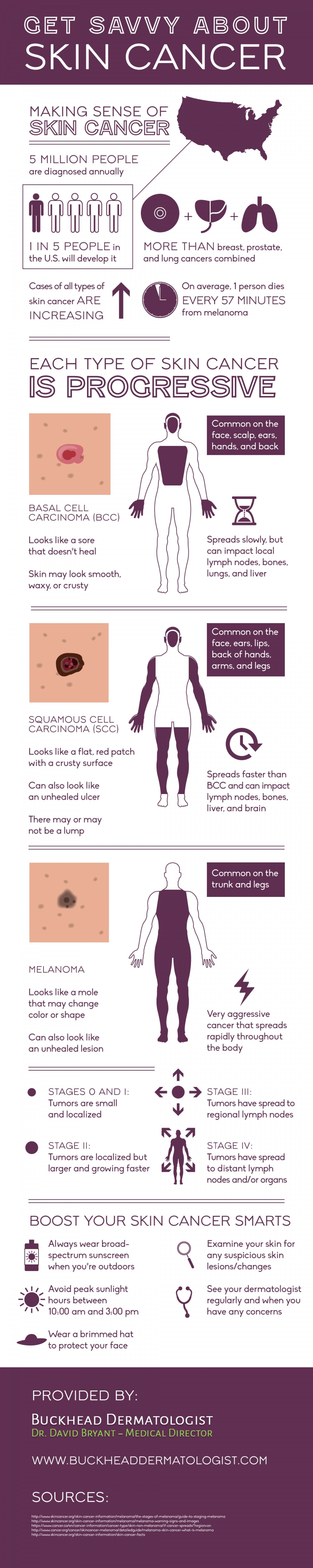 did you know that 5 million people are diagnosed with skin cancer each year  [ 1500 x 7500 Pixel ]
