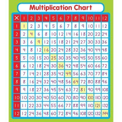 Carson Dellosa Publications Multiplication Stickers In 2021 Multiplication Math Methods Multiplication Chart