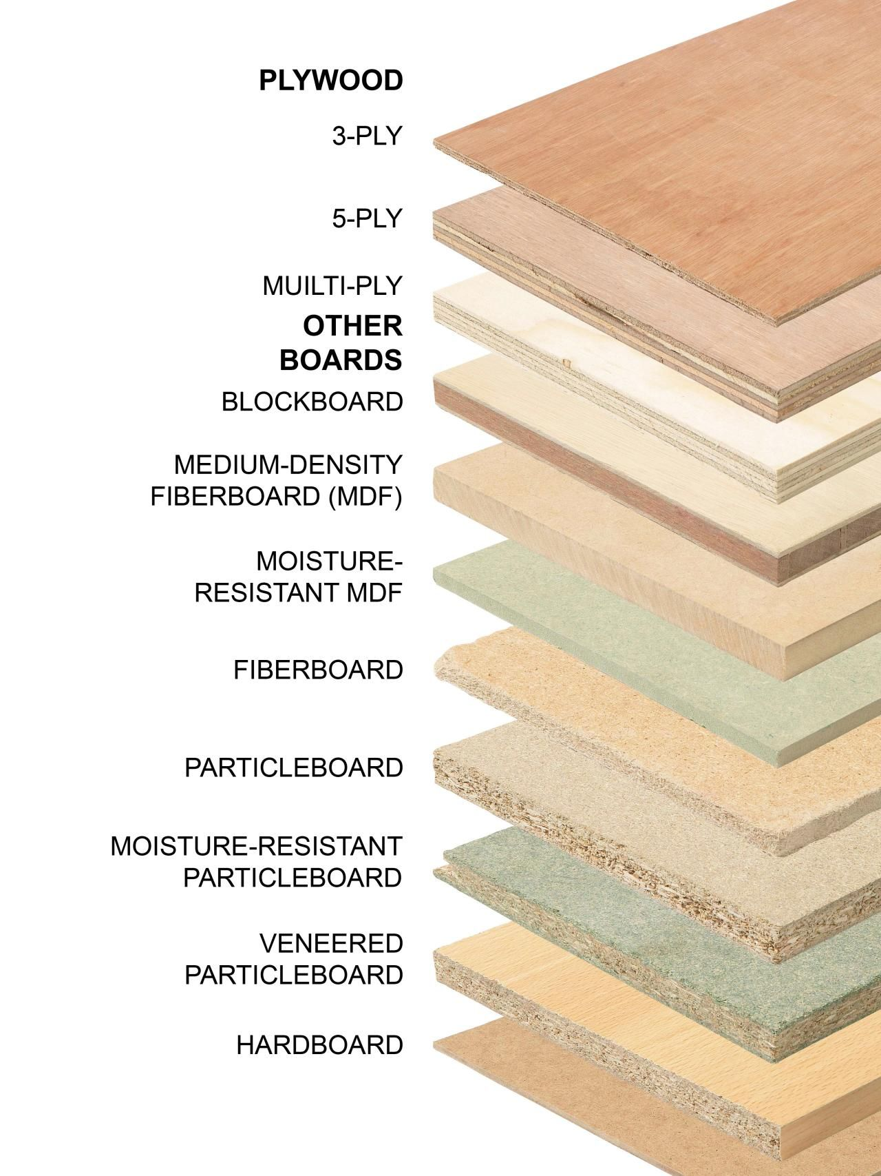 All About the Different Types of Plywood