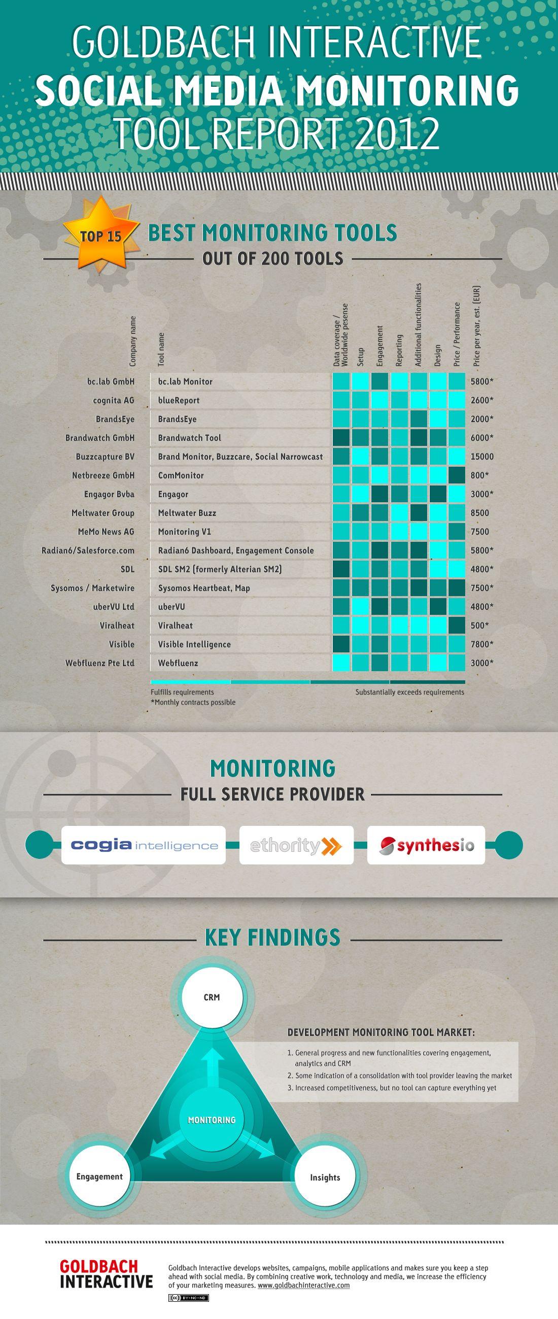 Social Media Monitoring Tool Report 2012. #Infographic