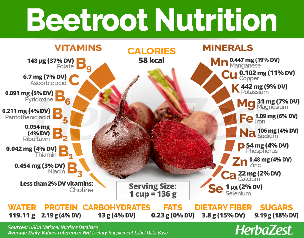 What To Do If I Can't Digest Beet Juice, what should I do?