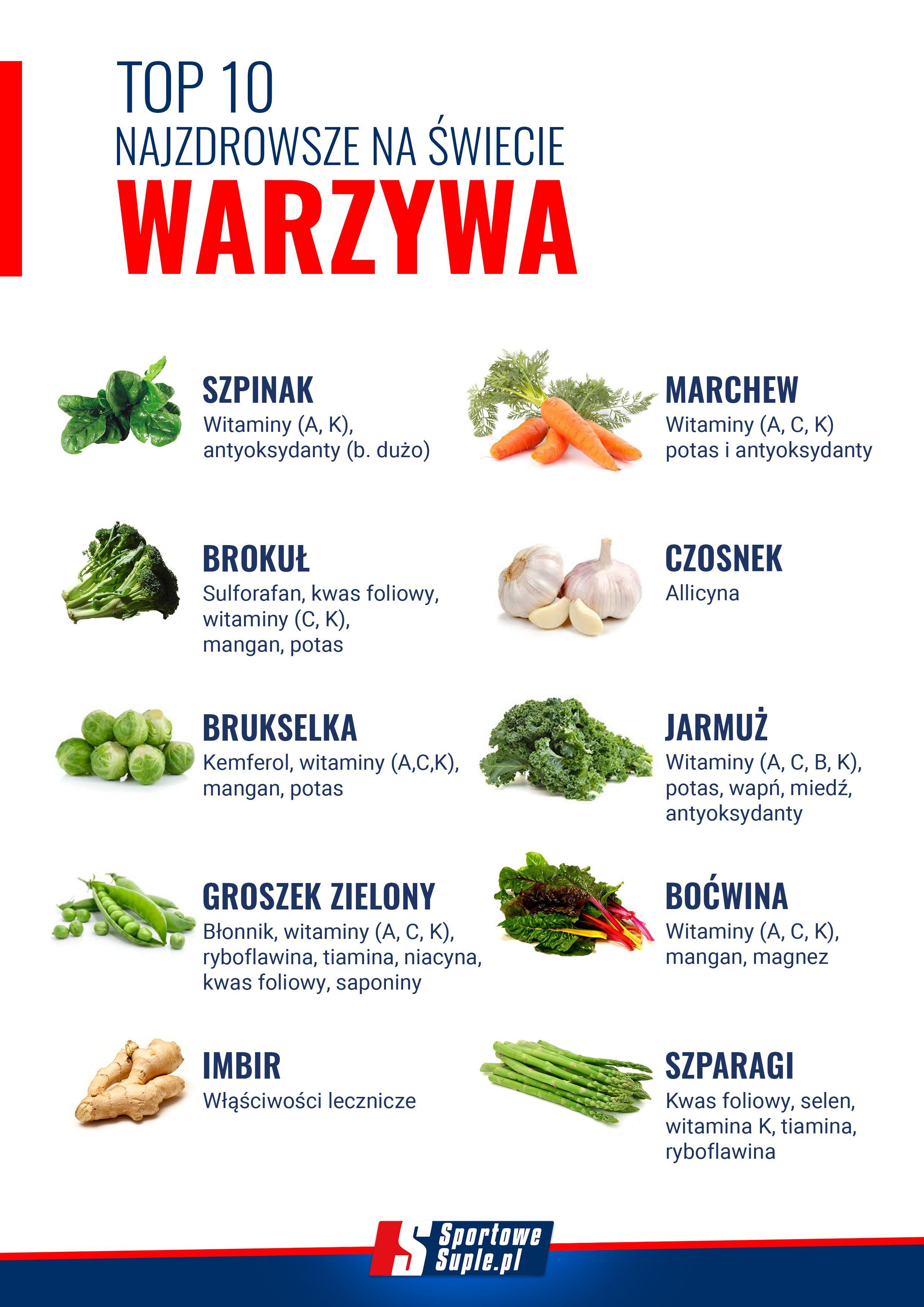Top 10 Najzdrowsze Warzywa Na Swiecie Jakie Warzywa Wlaczyc Do Diety By Poprawic Swoje Zdrowie Zobacz To Zestawieni Workout Food Healthy Advice Healty Food