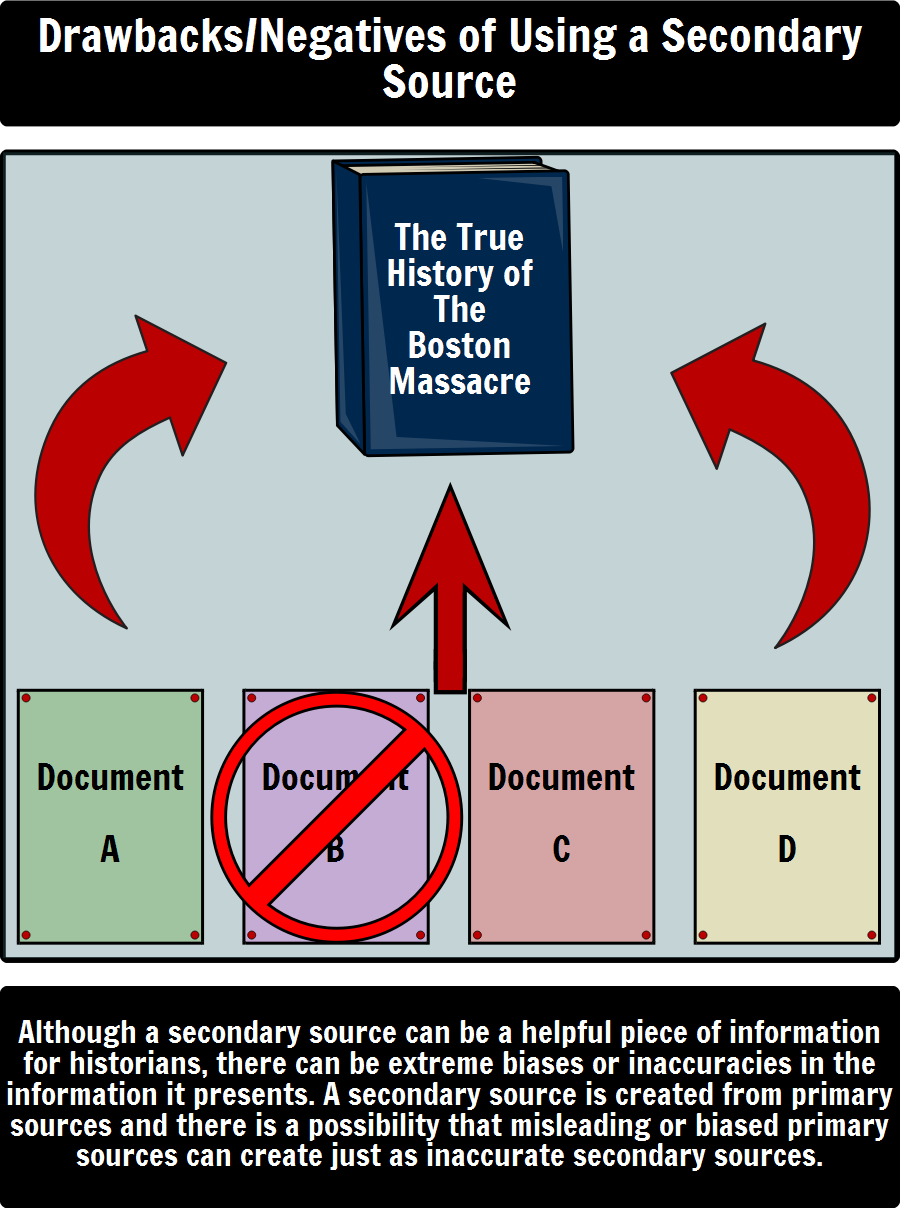 Primary And Secondary Sources Primary Vs Secondary Source