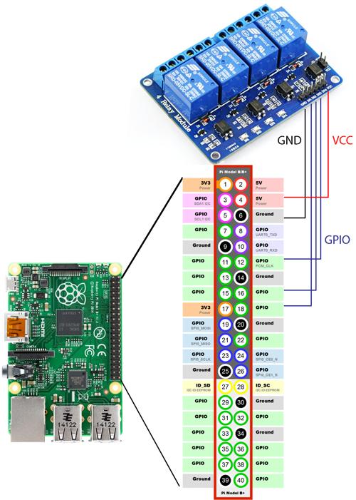 Relay Amp Raspberry Pi Connecting Diagrem Raspberry Pi