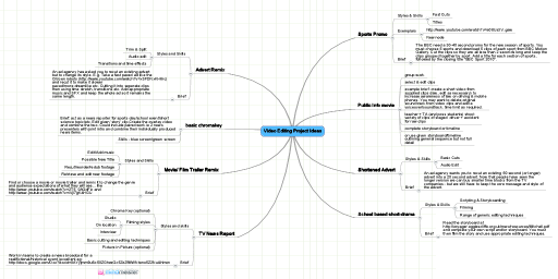 MindMeister Mind Map: Video Editing Project Ideas | Teaching ... on map graphics, map language, map packaging,