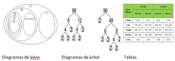 Las clasificaciones pueden representarse mediante diagramas de las clasificaciones pueden representarse mediante diagramas de venn diagramas de rbol tablas ccuart Choice Image