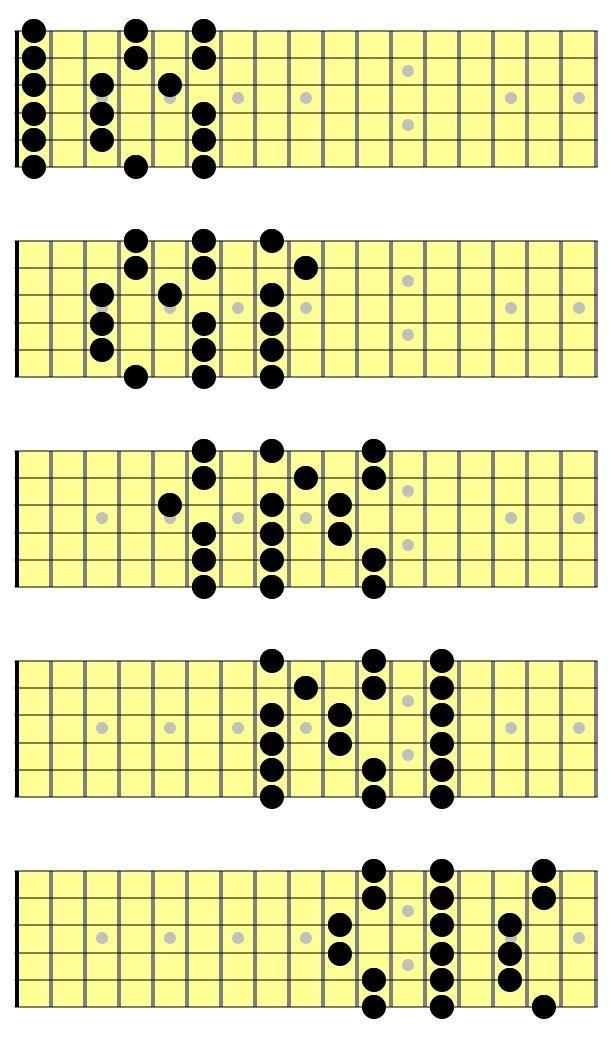 3 notes per string pentatonic scales play guitar in 2019 acoustic guitar notes guitar sheet. Black Bedroom Furniture Sets. Home Design Ideas