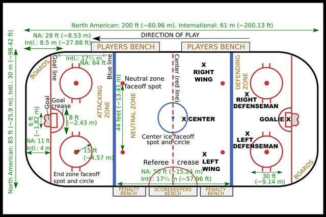 Ice Hockey 101 Hockey Rules Ice Hockey Rink Ice Hockey