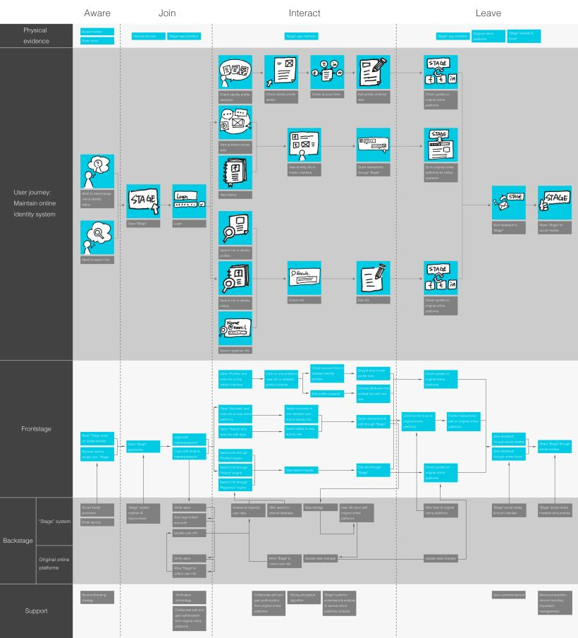 Final service blueprint for stage service design ui design and final service blueprint for stage malvernweather Choice Image