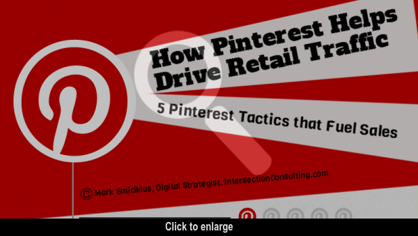Infographic: 5 Pinterest Tactics That Fuel Retail Sales [INFOGRAPHIC] #infografico #pinterest #pinterestparaempresas #pinterestmarketing