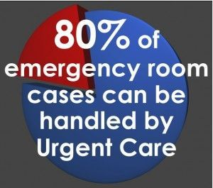 Emergency Room Cases Handled By Urgent Care | Rx Med Assist, No ...