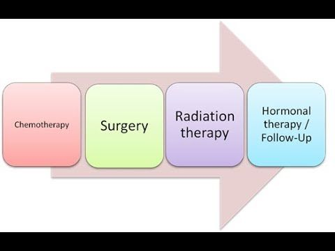 [Video] The main factor for treatment of breast cancer is the behavior and biology of the breast cancer.