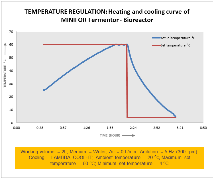 Precise And Efficient Temperature Regulation In Lambda Minifor