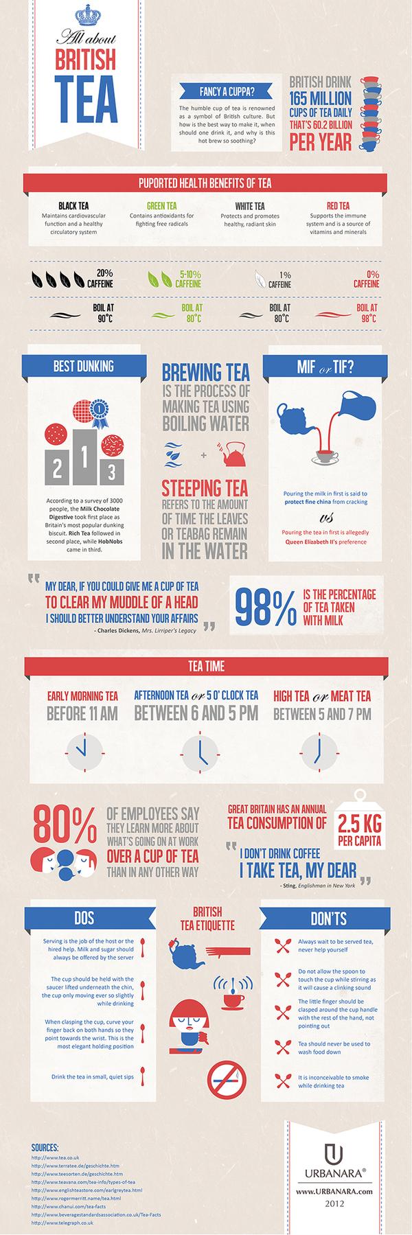 Infographic - British Tea by Patrícia Mafra, via Behance