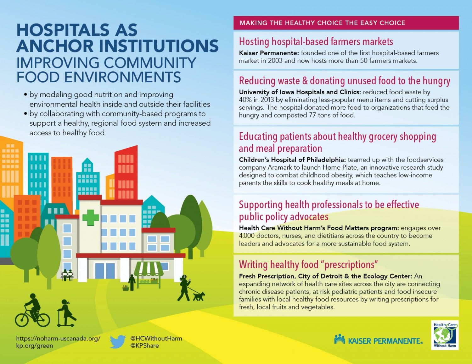 Hospitals As Anchor Institutions Health Quotes Inspirational Infographic Health Heart Healthy Dinners