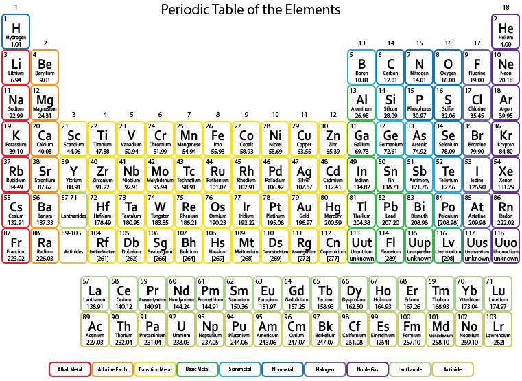 Periodic table httpwhatisthewikmostabundant element periodic table httpwhatisthewikmostabundant element urtaz Images