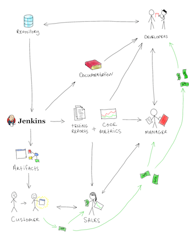 Teaching Software Architecture: with GitHub! | Software Diagrams in