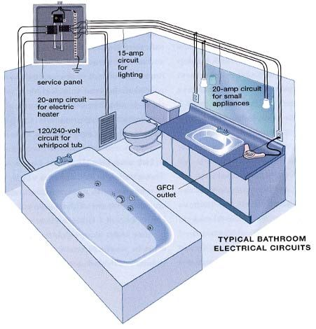 basic electrical wiring on bathroom system decor design vanity rh pinterest com Bathroom GFCI Wiring -Diagram Diagrams for Wiring Bathroom Fan and Lights
