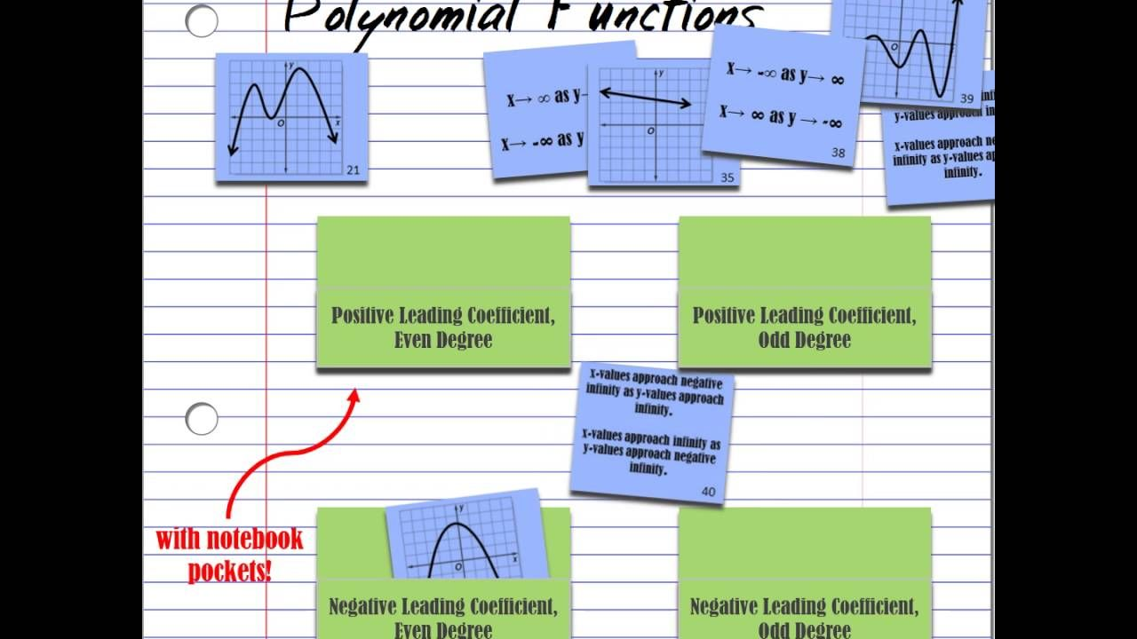 End behavior of polynomial functions card sort video