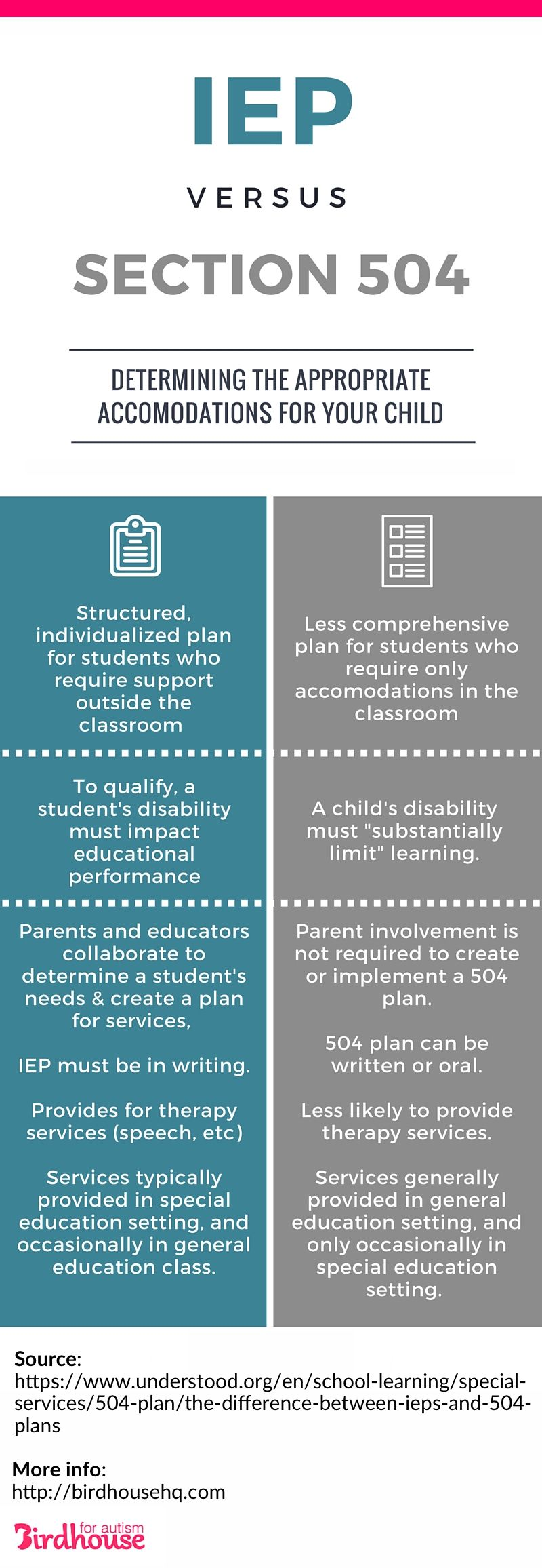 IEP vs Section 504 Plans Infographic Teaching special