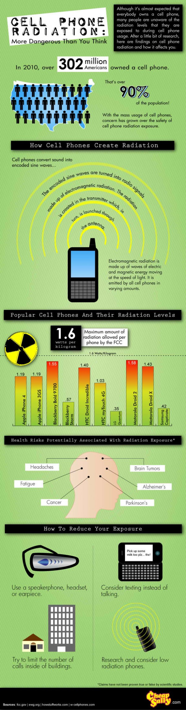 what type of radiation does a mobile phone use