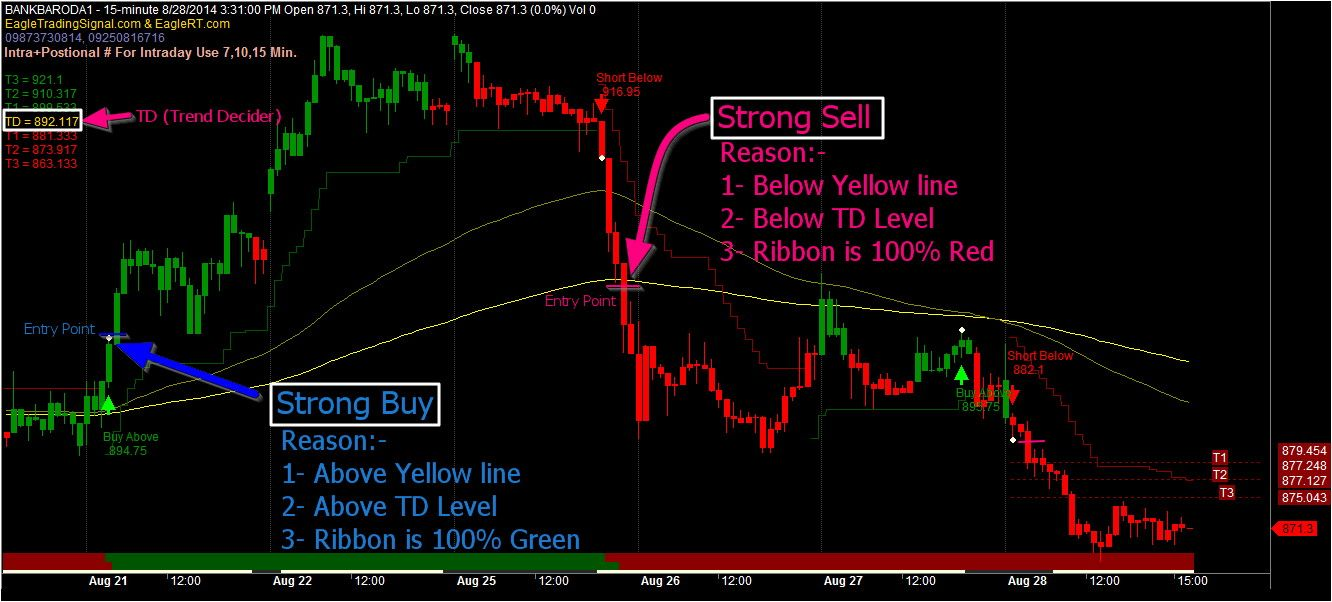 Fast And Easy Way To Make Wealth On The Foreign Exchange Market