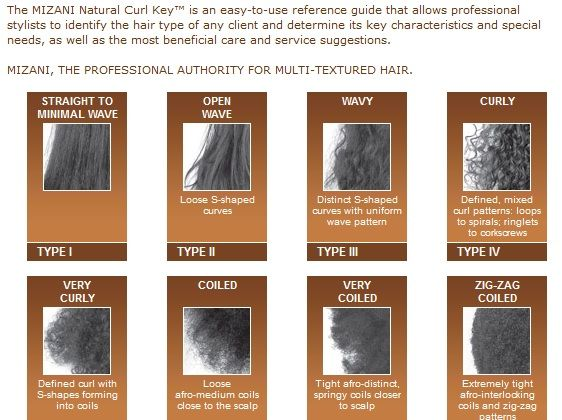 Hair Type Chart Together But So Far Apart Mizani Hair Type Chart Take A Glance Black Hair Types Hair Type Chart Hair Chart