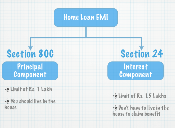 Tax Benefits Of Home Loan Repayment Home Loans Income Tax Loan