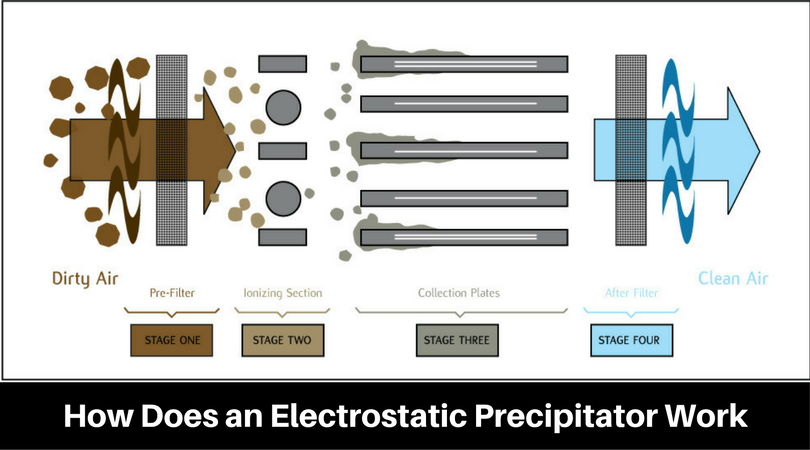 Pin on Electrostatic Precipitators