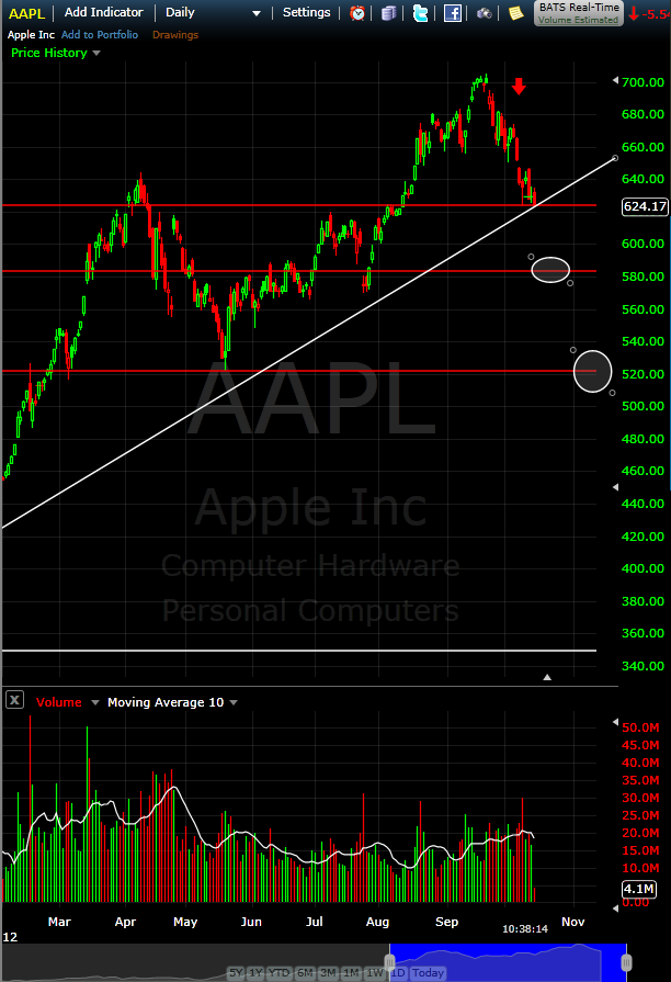 Day Trading Apple Aapl Is Leading The Market Down Too Bad Iphone