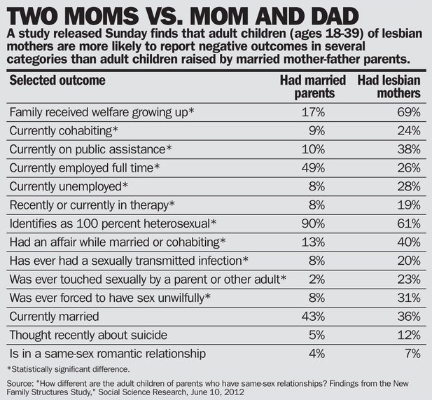 Lesbian and gay parents