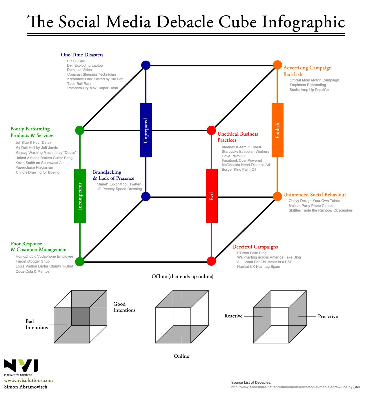 The Social Media Debacle Cube: 8 Ways to Screw Up Socially