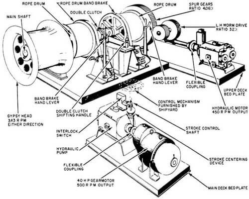 Mooring Winch Manual
