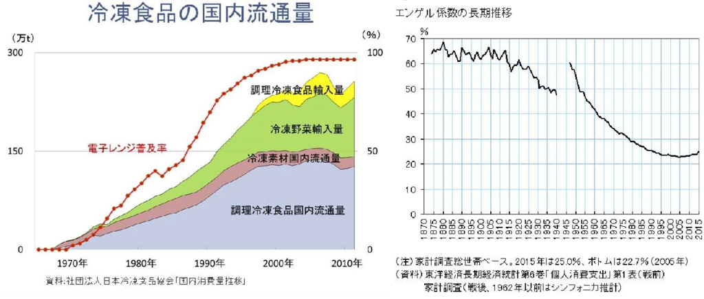 電子レンジをどう使うのでしょうか  電子レンジの普及が、日本の食文化をダメにした。 電子レンジをどう使うでしょうか? やはり圧倒的に多いのが、冷凍食品の調理なのでしょう。 グラフを見れば 一目瞭然であります。 冷凍食品の国内消費量であります。 それて 反して エンゲル係数は、どんどん下がってます。 そして 近年は、また上がってます。 その原因は、直接的な原因は、消費税の8%への増税と考えられる。 ちなみに1997年4月に実施された消費税の5%への増税時には、エンゲル係数の目立った上昇は見られなかった。