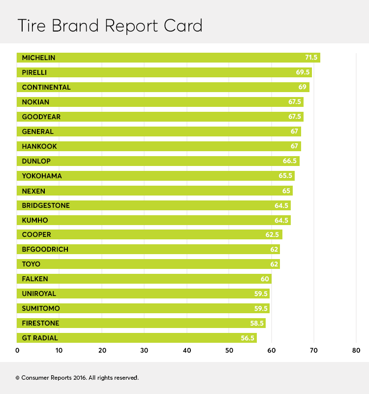 Best Tire Brands Of 2020 Tyre Brands Best Tyres Truck Tyres